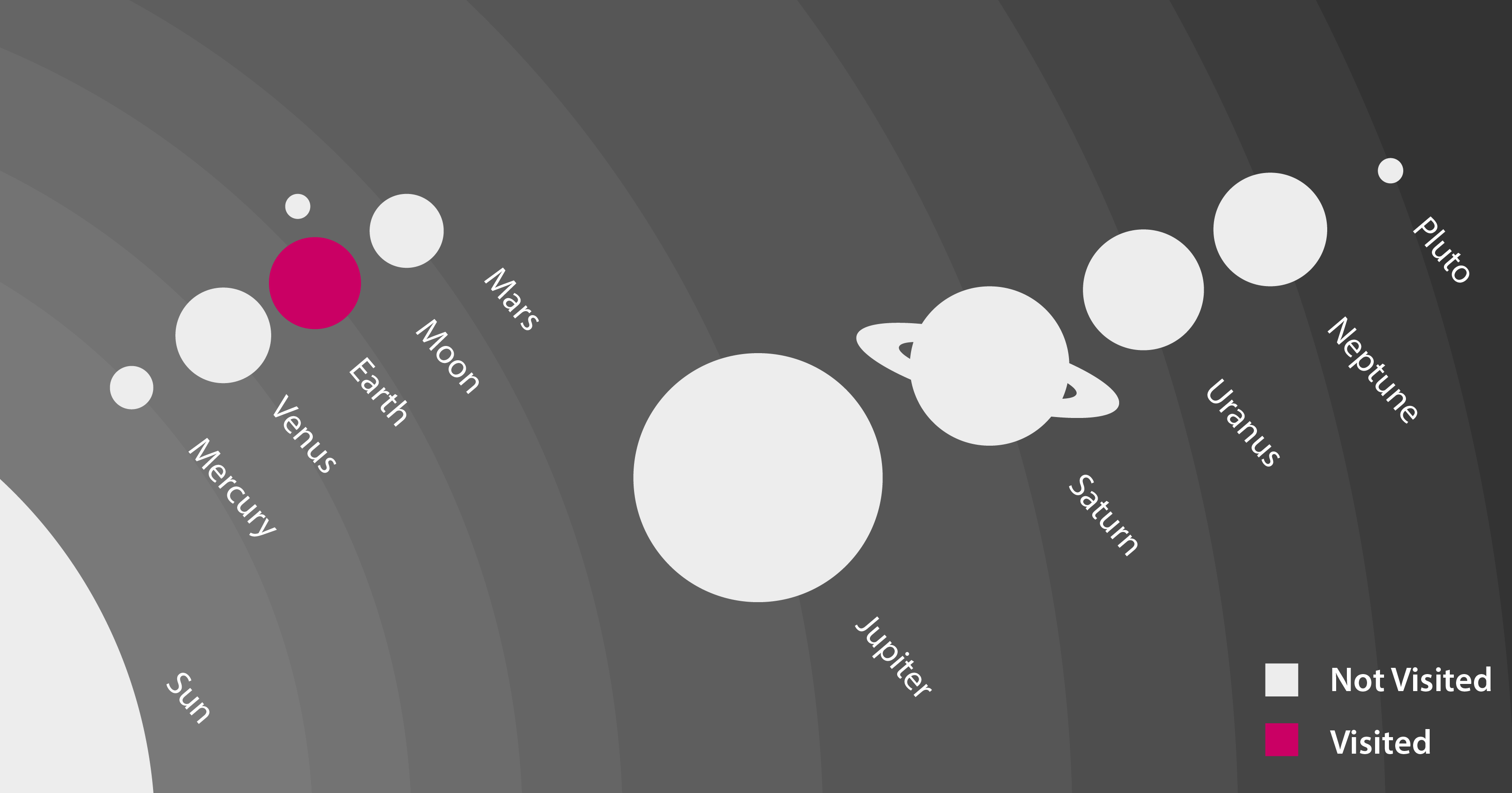 Planets I have visited