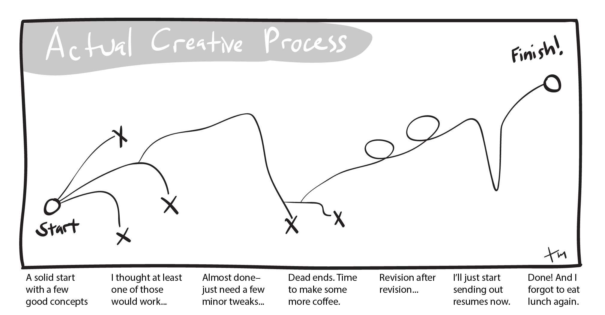 The Creative Process-the reality