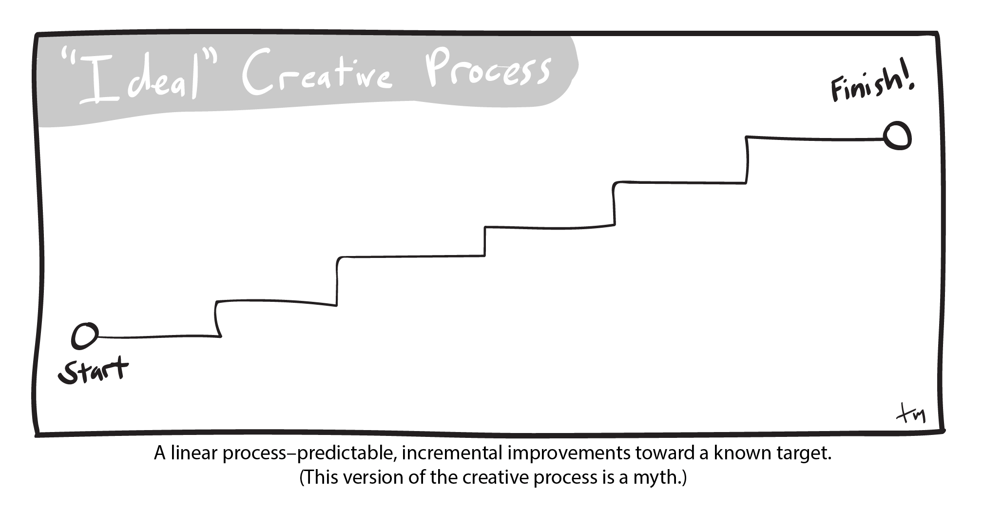 The Creative Process-the myth